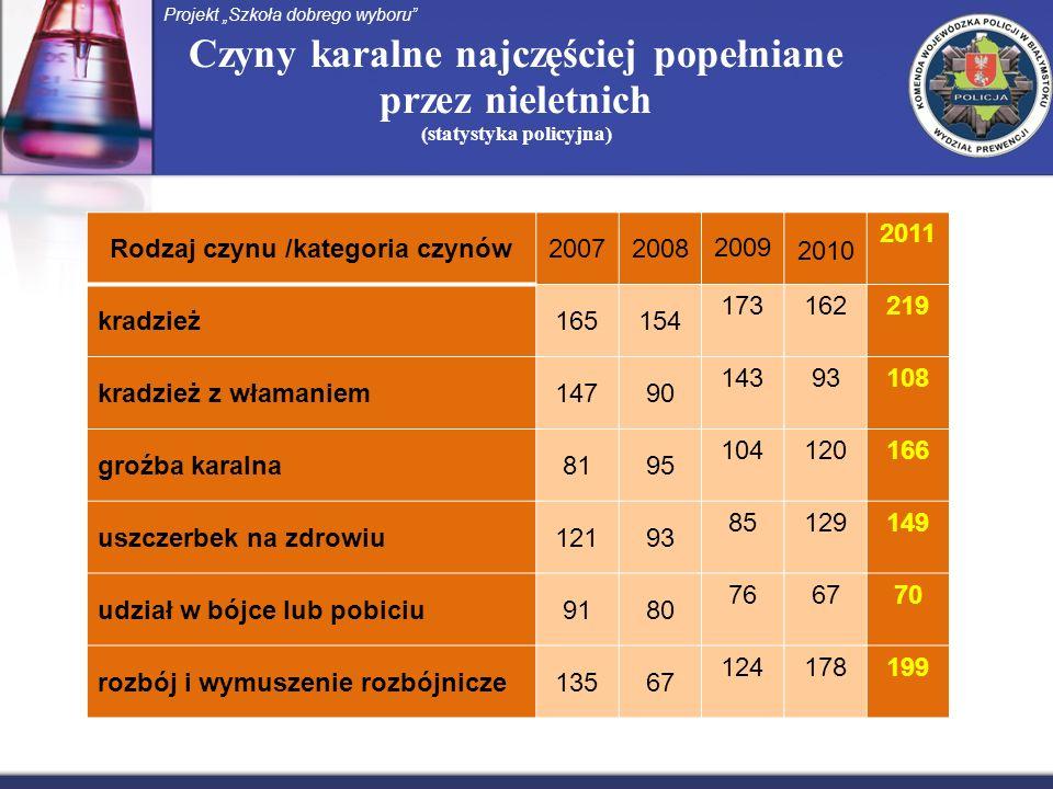 Czyny karalne najczęściej popełniane przez nieletnich (statystyka policyjna) Projekt Szkoła dobrego wyboru Rodzaj czynu /kategoria czynów20072008 2009