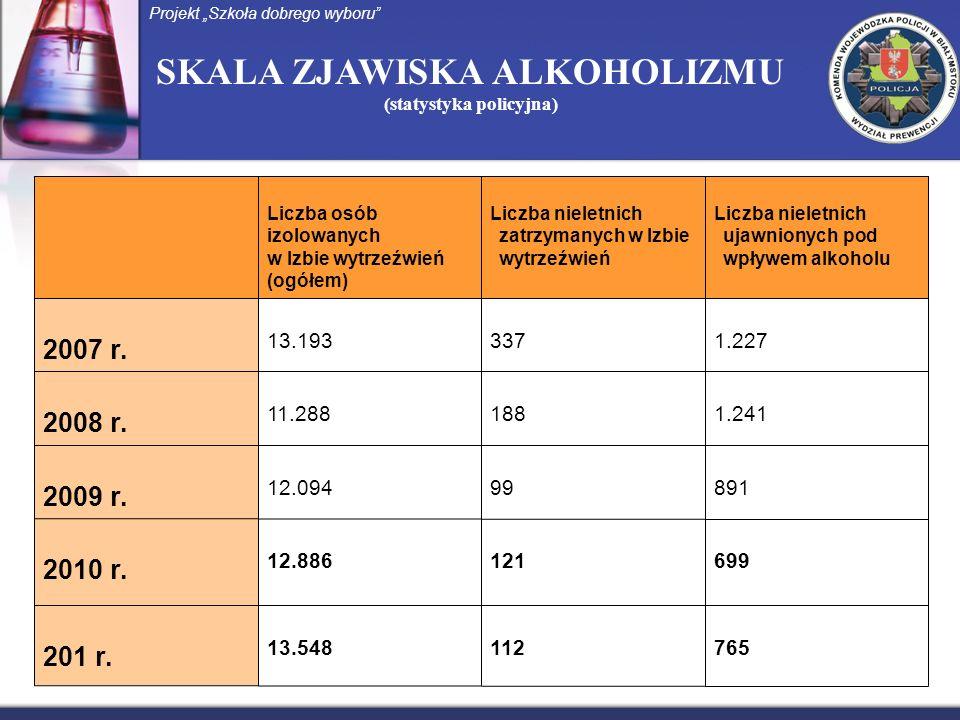 SKALA ZJAWISKA ALKOHOLIZMU (statystyka policyjna) Projekt Szkoła dobrego wyboru Liczba osób izolowanych w Izbie wytrzeźwień (ogółem) Liczba nieletnich zatrzymanych w Izbie wytrzeźwień Liczba nieletnich ujawnionych pod wpływem alkoholu 2007 r.