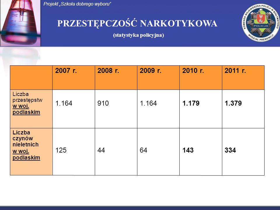 PRZESTĘPCZOŚĆ NARKOTYKOWA (statystyka policyjna) Projekt Szkoła dobrego wyboru 2007 r.2008 r.2009 r.2010 r.2011 r. Liczba przestępstw w woj. podlaskim