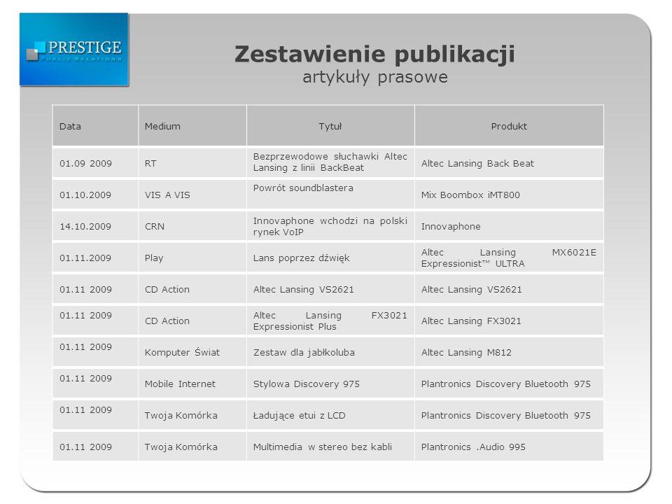 Zestawienie publikacji artykuły prasowe DataMediumTytułProdukt 01.09 2009RT Bezprzewodowe słuchawki Altec Lansing z linii BackBeat Altec Lansing Back