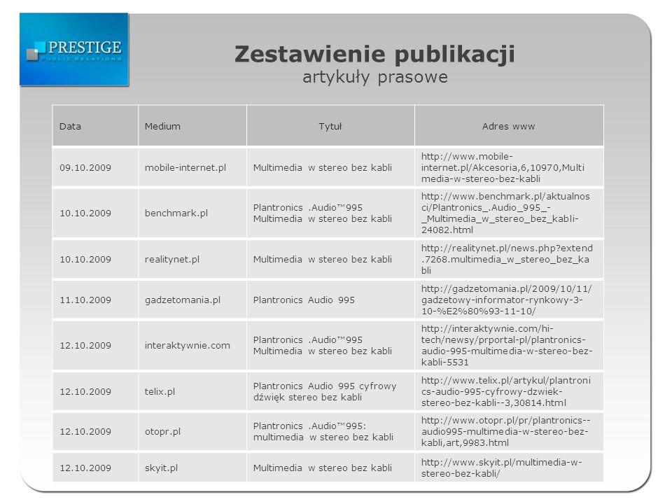 Zestawienie publikacji artykuły prasowe DataMediumTytułAdres www 09.10.2009mobile-internet.plMultimedia w stereo bez kabli http://www.mobile- internet