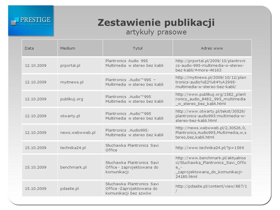 Zestawienie publikacji artykuły prasowe DataMediumTytułAdres www 12.10.2009prportal.pl Plantronics Audio 995 Multimedia w stereo bez kabli http://prpo