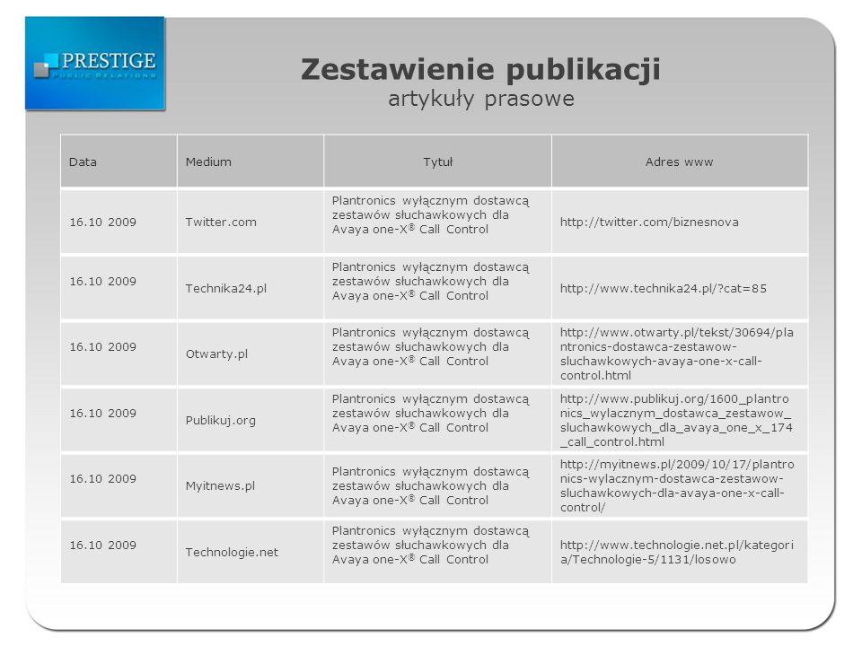 Zestawienie publikacji artykuły prasowe DataMediumTytułAdres www 16.10 2009Twitter.com Plantronics wyłącznym dostawcą zestawów słuchawkowych dla Avaya