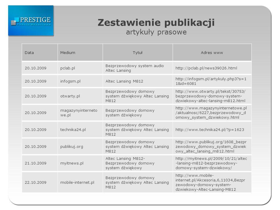 Zestawienie publikacji artykuły prasowe DataMediumTytułAdres www 20.10.2009pclab.pl Bezprzewodowy system audio Altec Lansing http://pclab.pl/news39026