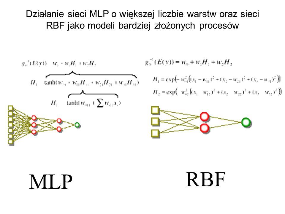 Sieć neuronowa buduje model poprzez tworzenie w poszczególnych neuronach kombinacji liniowych ich sygnałów wejściowych oraz nakładanie na to nieliniow