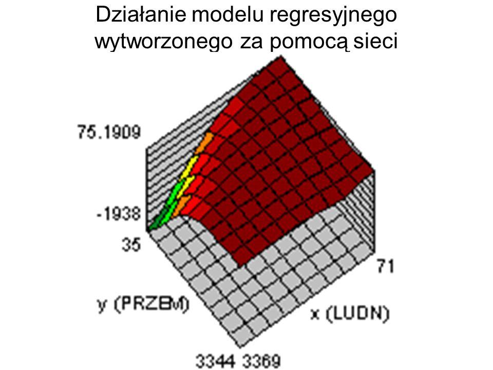 Przykładowy model zbudowany za pomocą sieci neuronowej