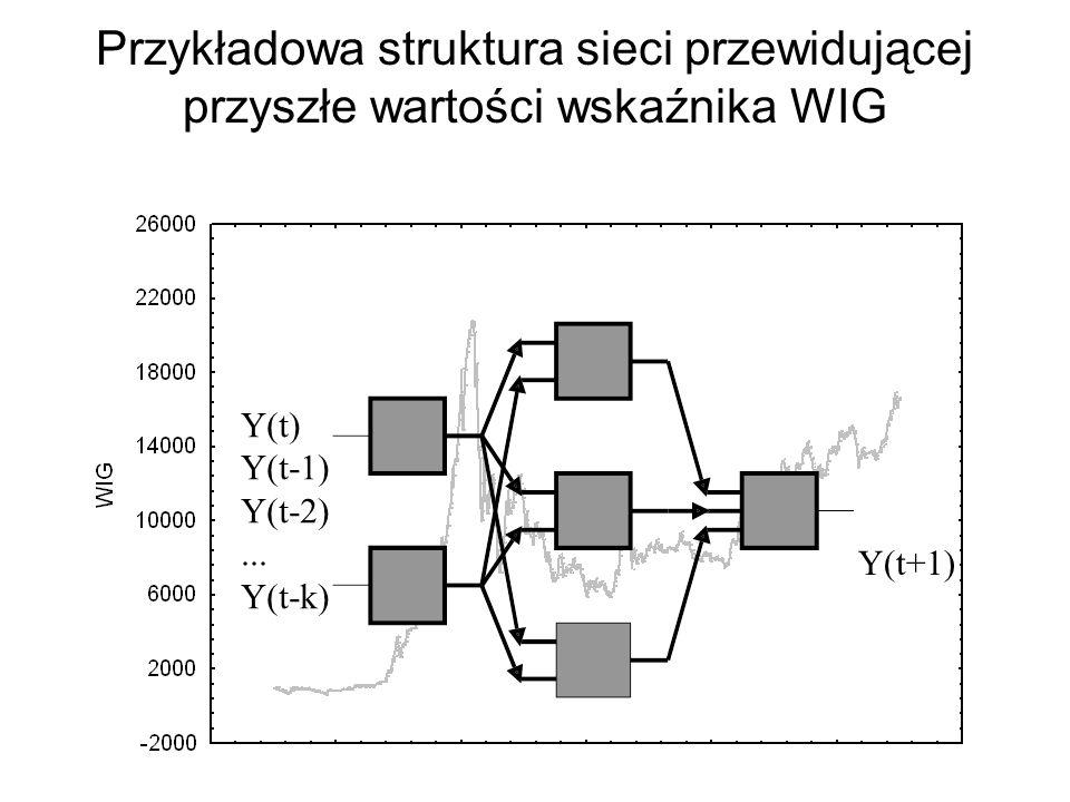 Możliwości zastosowań sieci: prognozowanie szeregów czasowych $/Zł (t+1) $/Zł(t) $/Zł(t-1) £/Zł(t) WIG(t) WIG(t-1).... Y t+1 =NN(Y t, Y t-1,..., Y t-k