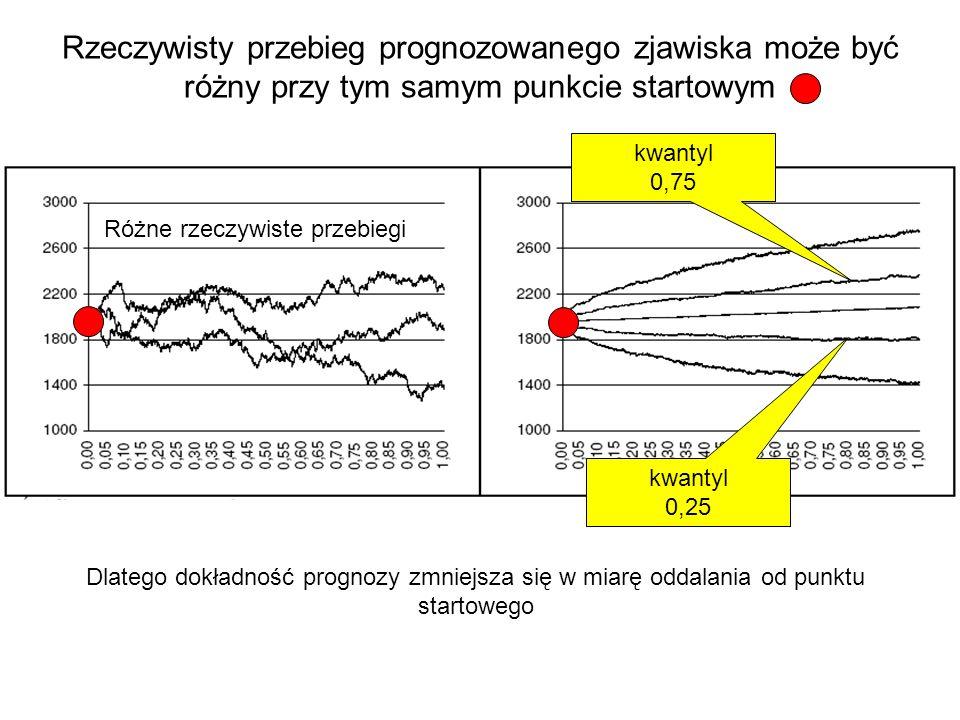 Wynik jednej z prób prognozowania notowań giełdowych za pomocą sieci neuronowej