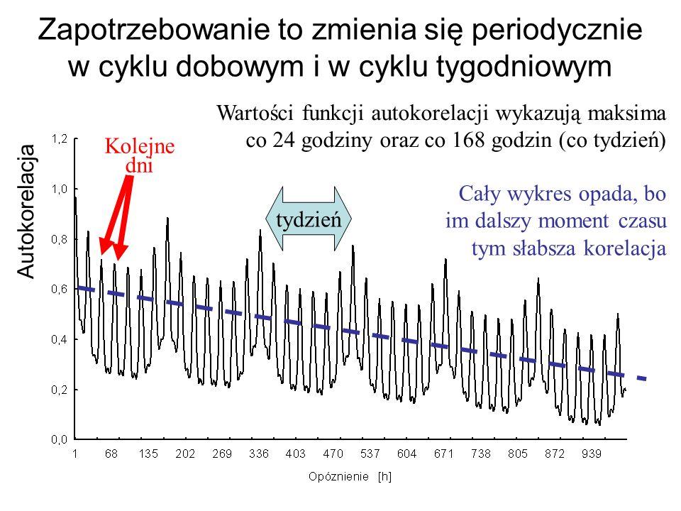 Przykład efektownego zastosowania modelu neuronowego: prognoza zapotrzebowania na energię elektryczną zima lato Nie wszystko trzeba prognozować za pom