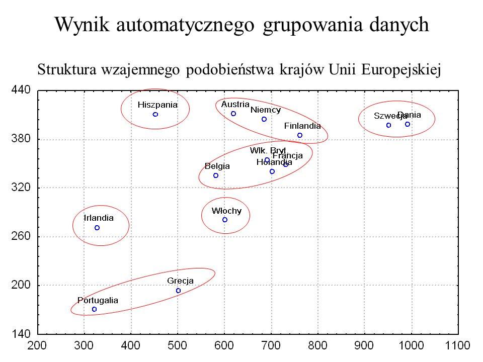 Możliwości zastosowań sieci: klasyfikacja bezwzorcowa Dane charakte- ryzujące obiekty (kraje Europy) Badanie struktury zbioru obiektów