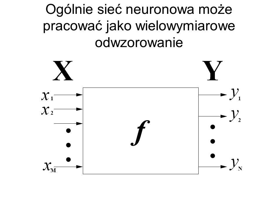 Wynik uczenia sieci modelowania nieznanego nieliniowego zjawiska fizycznego Jeśli charakter odtwarzanego w modelu zjawiska nie jest znany, wówczas met