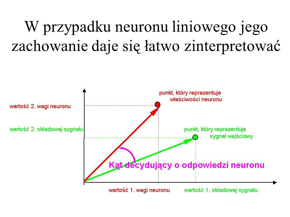 Własności neuronu determinują: przyjęta agregacja danych wejściowych oraz założona funkcja wyjścia x1x1 x2x2 xnxn w1w1 w2w2 wnwn y neuron liniowy Agre