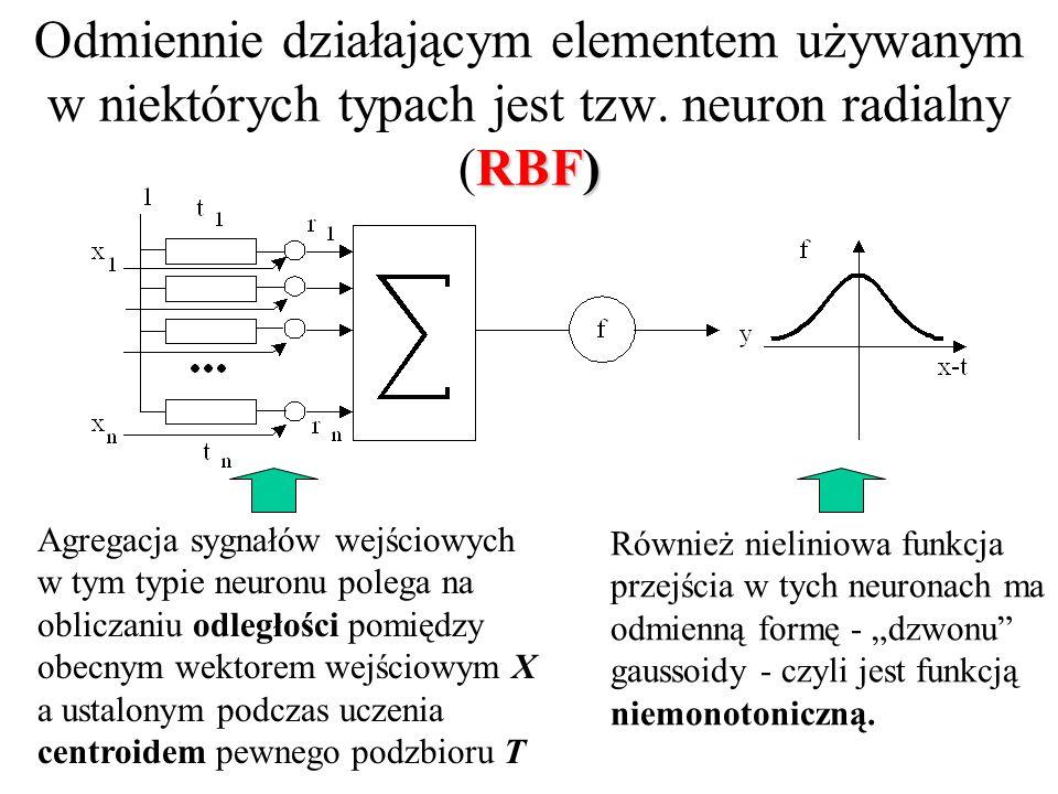 Taka forma funkcji aktywacji neuronu powoduje, że w przestrzeni sygnałów wejściowych zachowanie neuronu opisuje tak zwane urwisko sigmoidalne
