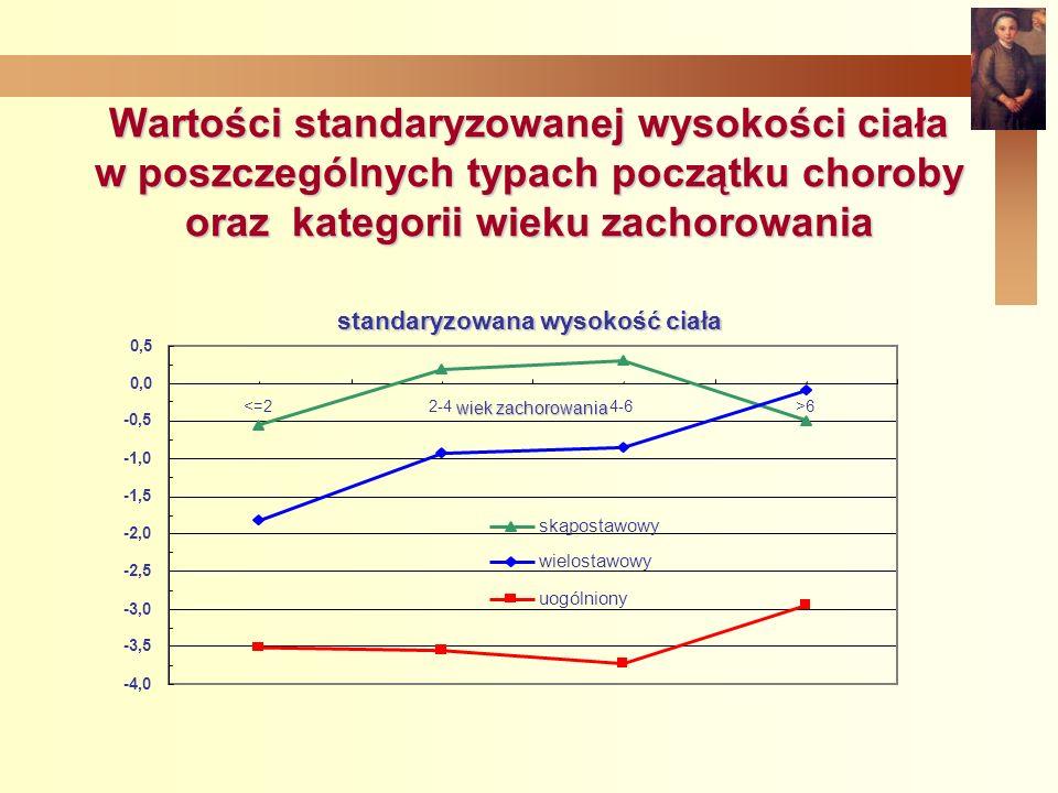 Wartości standaryzowanej wysokości ciała w poszczególnych typach początku choroby oraz kategorii wieku zachorowania standaryzowana wysokość ciała -4,0 -3,5 -3,0 -2,5 -2,0 -1,5 -1,0 -0,5 0,0 0,5 <=22-44-6>6 wiek zachorowania skąpostawowy wielostawowy uogólniony