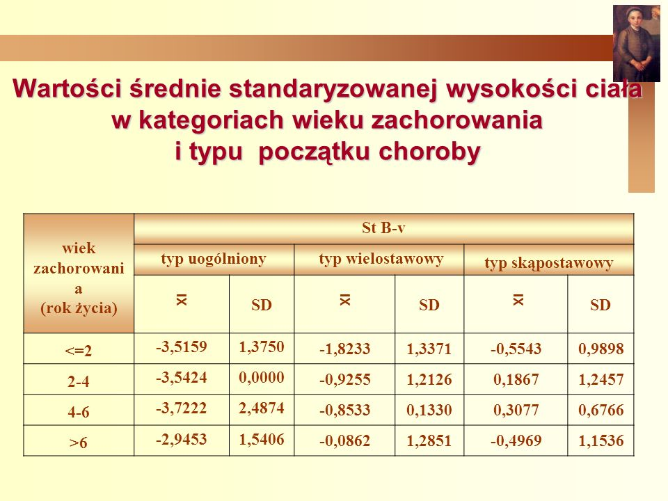 Wartości średnie standaryzowanej wysokości ciała w kategoriach wieku zachorowania i typu początku choroby wiek zachorowani a (rok życia) St B-v typ uogólniony typ wielostawowy typ skąpostawowy SD <=2 -3,51591,3750 -1,82331,3371-0,55430,9898 2-4 -3,54240,0000 -0,92551,21260,18671,2457 4-6 -3,72222,4874 -0,85330,13300,30770,6766 >6 -2,94531,5406 -0,08621,2851-0,49691,1536 XI