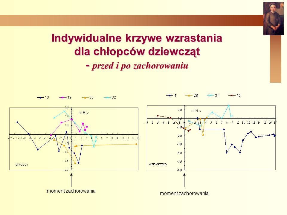 Indywidualne krzywe wzrastania dla chłopców dziewcząt - przed i po zachorowaniu moment zachorowania st B-v moment zachorowania st B-v chłopcy -2,0 -1,5 -1,0 -0,5 0,0 0,5 1,0 1,5 -12-11-10-9-8-7-6-5-4-3-2012345678910111213 193032