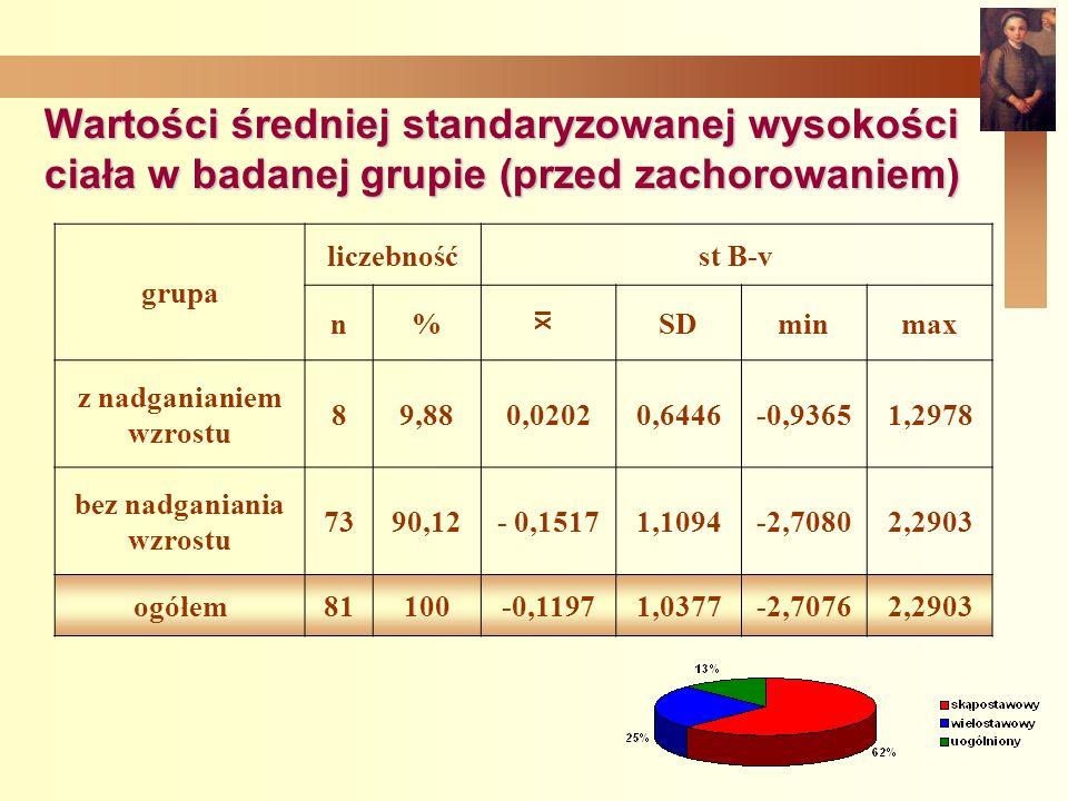 Wartości średniej standaryzowanej wysokości ciała w badanej grupie (przed zachorowaniem) grupa liczebnośćst B-v n%SDminmax z nadganianiem wzrostu 89,880,02020,6446-0,93651,2978 bez nadganiania wzrostu 7390,12- 0,15171,1094-2,70802,2903 ogółem81100-0,11971,0377-2,70762,2903 XI
