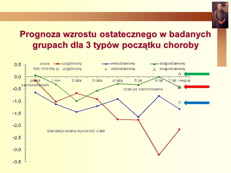 Prognoza wzrostu ostatecznego w badanych grupach dla 3 typów początku choroby