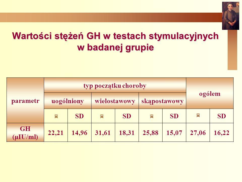 Wartości stężeń GH w testach stymulacyjnych w badanej grupie parametr typ początku choroby ogółem uogólnionywielostawowyskąpostawowy SD GH (μIU/ml) 22,2114,9631,6118,3125,8815,0727,0616,22 XI