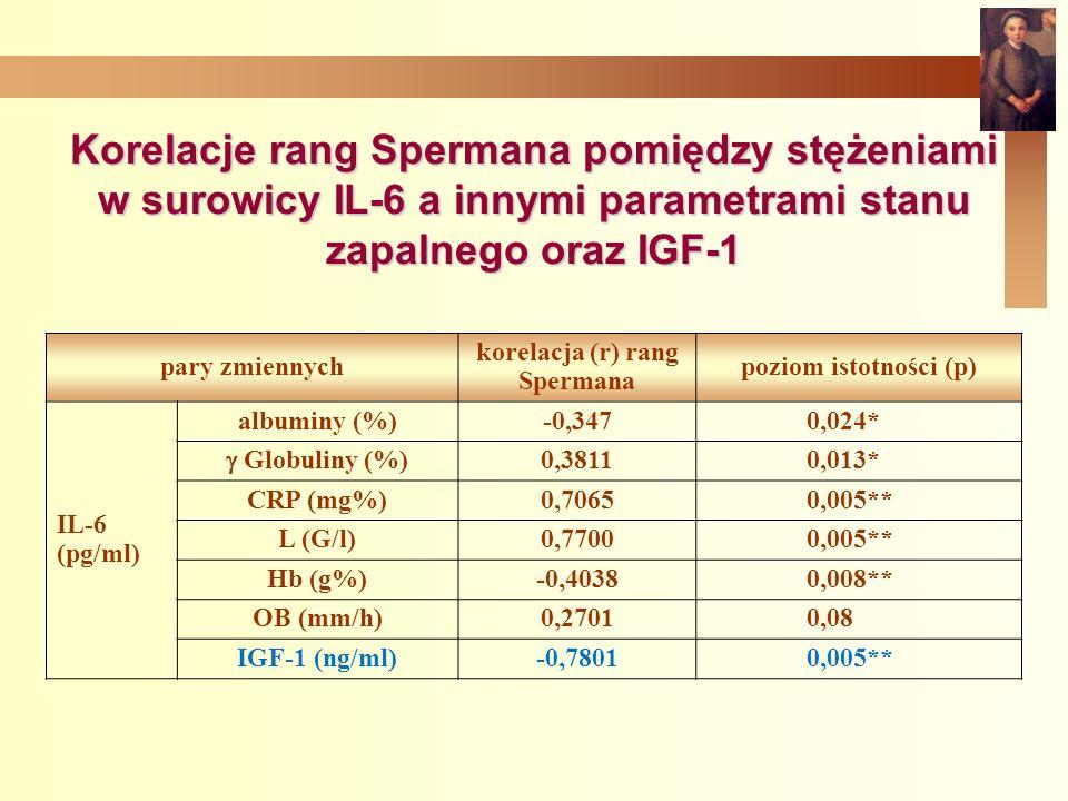 Korelacje rang Spermana pomiędzy stężeniami w surowicy IL-6 a innymi parametrami stanu zapalnego oraz IGF-1 pary zmiennych korelacja (r) rang Spermana poziom istotności (p) IL-6 (pg/ml) albuminy (%)-0,347 0,024* Globuliny (%) 0,3811 0,013* CRP (mg%)0,7065 0,005** L (G/l)0,7700 0,005** Hb (g%)-0,4038 0,008** OB (mm/h)0,2701 0,08 IGF-1 (ng/ml)-0,7801 0,005**