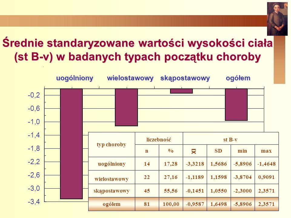 . Średnie standaryzowane wartości wysokości ciała (st B-v) w badanych typach początku choroby standaryzowana wysokość ciała -3,4 -3,0 -2,6 -2,2 -1,8 -1,4 -1,0 -0,6 -0,2uogólnionywielostawowyskąpostawowyogółem 2,3571-5,89061,6498-0,9587100,0081ogółem 2,3571-2,30001,0550-0,145155,5645skąpostawowy 0,9091-3,87041,1598-1,118927,1622 wielostawowy -1,4648-5,89061,5686-3,321817,2814uogólniony maxminSD%n st B-vliczebność typ choroby XI