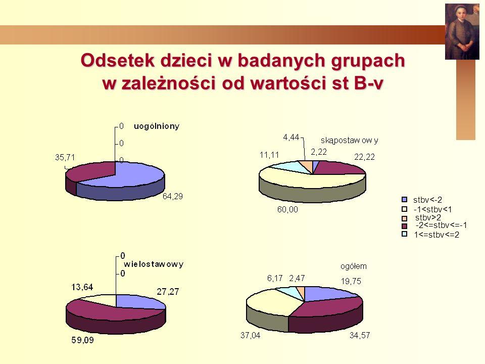 Odsetek dzieci w badanych grupach w zależności od wartości st B-v stbv<-2 -2<=stbv<=-1 -1<stbv<1 1<=stbv<=2 stbv>2