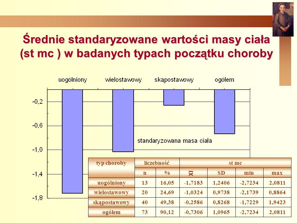 Średnie standaryzowane wartości masy ciała (st mc ) w badanych typach początku choroby 2,0811-2,72341,0965-0,730690,1273 ogółem 1,9423-1,72290,8268-0,258649,3840skąpostawowy 0,8864-2,17390,9738-1,032424,6920 wielostawowy 2,0811-2,72341,2406-1,718316,0513uogólniony maxminSD %n st mc liczebność typ choroby XI