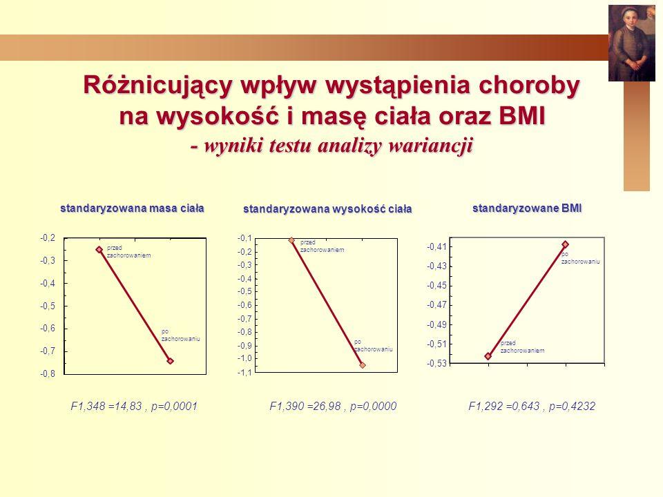Różnicujący wpływ wystąpienia choroby na wysokość i masę ciała oraz BMI - wyniki testu analizy wariancji -0,8 -0,7 -0,6 -0,5 -0,4 -0,3 -0,2 przed zachorowaniem po zachorowaniu standaryzowana masa ciała -1,1 -1,0 -0,9 -0,8 -0,7 -0,6 -0,5 -0,4 -0,3 -0,2 -0,1 po zachorowaniu standaryzowana wysokość ciała przed zachorowaniem -0,53 -0,51 -0,49 -0,47 -0,45 -0,43 -0,41 po zachorowaniu standaryzowane BMI przed zachorowaniem F1,348 =14,83, p=0,0001 F1,390 =26,98, p=0,0000F1,292 =0,643, p=0,4232