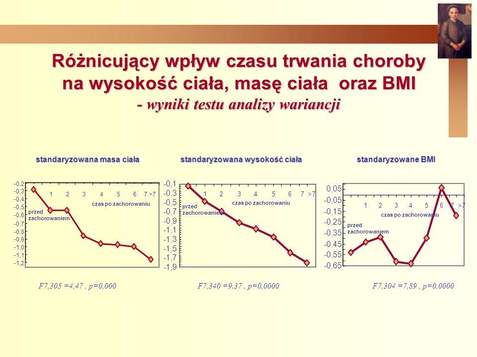 Różnicujący wpływ czasu trwania choroby na wysokość ciała, masę ciała oraz BMI - wyniki testu analizy wariancji standaryzowana wysokość ciała -1,9 -1,7 -1,5 -1,3 -1,1 -0,9 -0,7 -0,5 -0,3 -0,1 przed zachorowaniem 1234567 >7 czas po zachorowaniu standaryzowane BMI -0,65 -0,55 -0,45 -0,35 -0,25 -0,15 -0,05 0,05 1234567 >7 czas po zachorowaniu przed zachorowaniem standaryzowana masa ciała -1,2 -1,1 -1,0 -0,9 -0,8 -0,7 -0,6 -0,5 -0,4 -0,3 -0,2 1234567 >7 czas po zachorowaniu przed zachorowaniem F7,305 =4,47, p=0,000 F7,340 =9,37, p=0,0000F7,304 =7,89, p=0,0000