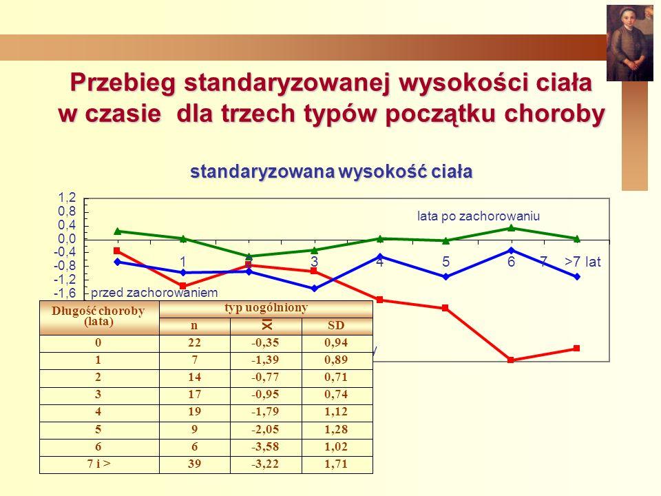 Przebieg standaryzowanej wysokości ciała w czasie dla trzech typów początku choroby standaryzowana wysokość ciała -3,6 -3,2 -2,8 -2,4 -2,0 -1,6 -1,2 -0,8 -0,4 0,0 0,4 0,8 1,2 przed zachorowaniem 1234567 >7 lat lata po zachorowaniu uogólniony wielostawowy skąpostawowy 1,71-3,22397 i > 1,02-3,5866 1,28-2,0595 1,12-1,79194 0,74-0,95173 0,71-0,77142 0,89-1,3971 0,94-0,35220 SDn typ uogólniony Długość choroby (lata) XI