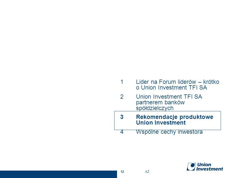 12AŻ 1Lider na Forum liderów – krótko o Union Investment TFI SA 2Union Investment TFI SA partnerem banków spółdzielczych 3Rekomendacje produktowe Unio