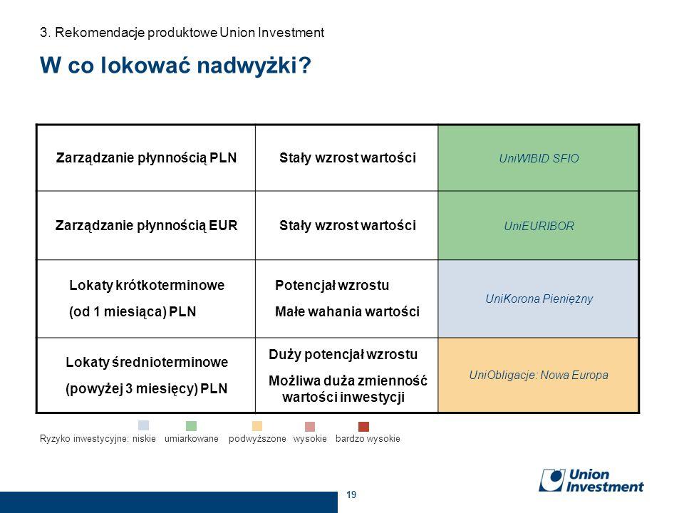 19 W co lokować nadwyżki? Zarządzanie płynnością PLNStały wzrost wartości UniWIBID SFIO Zarządzanie płynnością EUR Stały wzrost wartości UniEURIBOR Lo