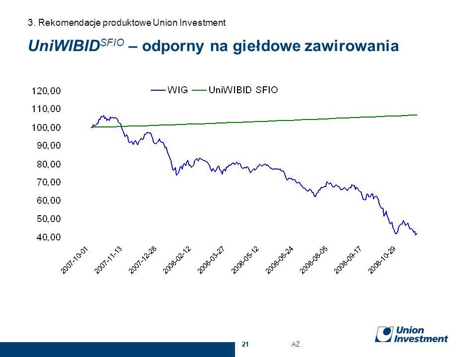 UniWIBID SFIO – odporny na giełdowe zawirowania 3. Rekomendacje produktowe Union Investment 21 AŻ