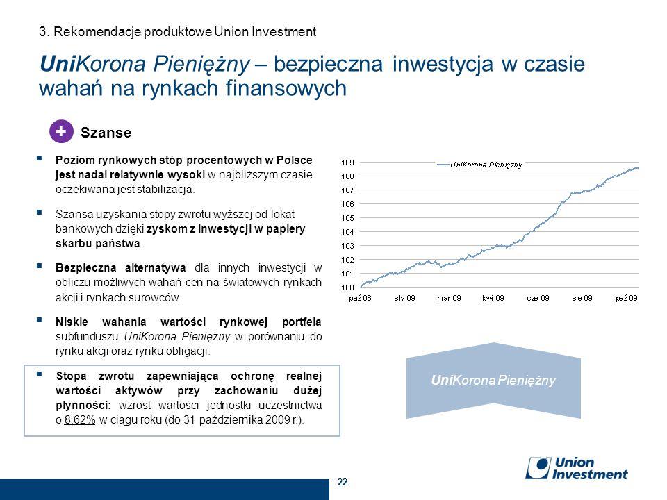 22 Poziom rynkowych stóp procentowych w Polsce jest nadal relatywnie wysoki w najbliższym czasie oczekiwana jest stabilizacja. Szansa uzyskania stopy