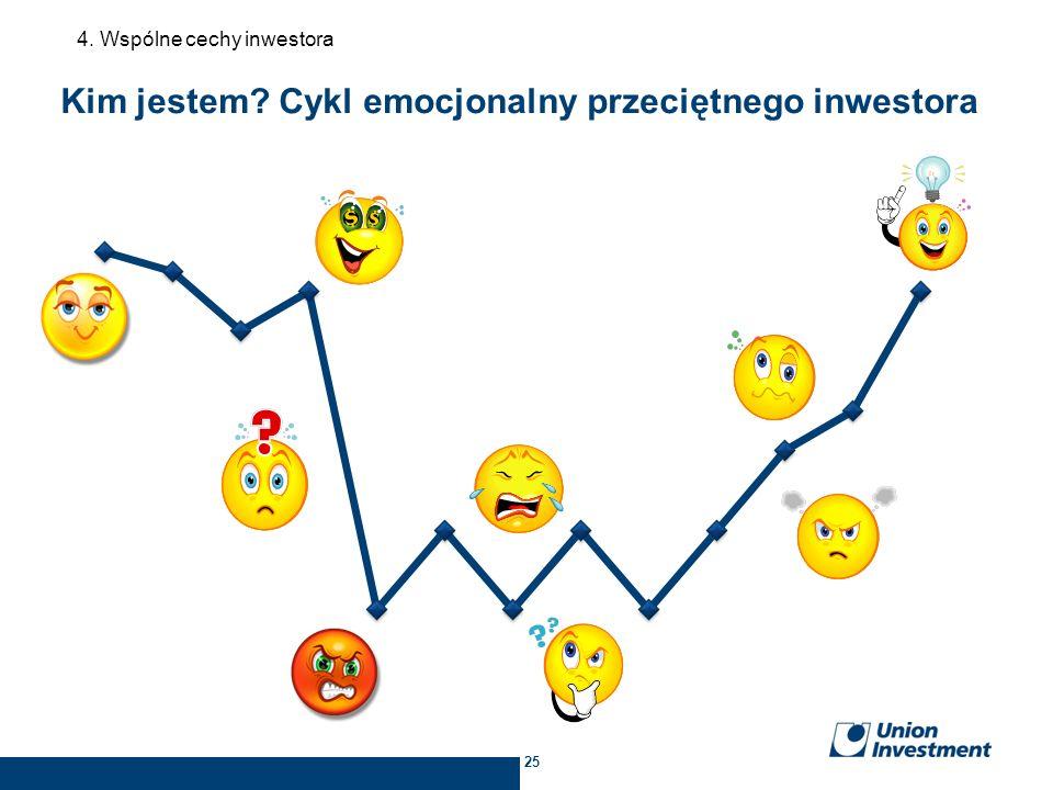 25 Kim jestem? Cykl emocjonalny przeciętnego inwestora 4. Wspólne cechy inwestora