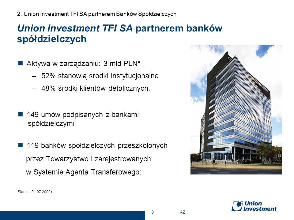 Union Investment TFI SA partnerem banków spółdzielczych Aktywa w zarządzaniu: 3 mld PLN* –52% stanowią środki instytucjonalne –48% środki klientów det