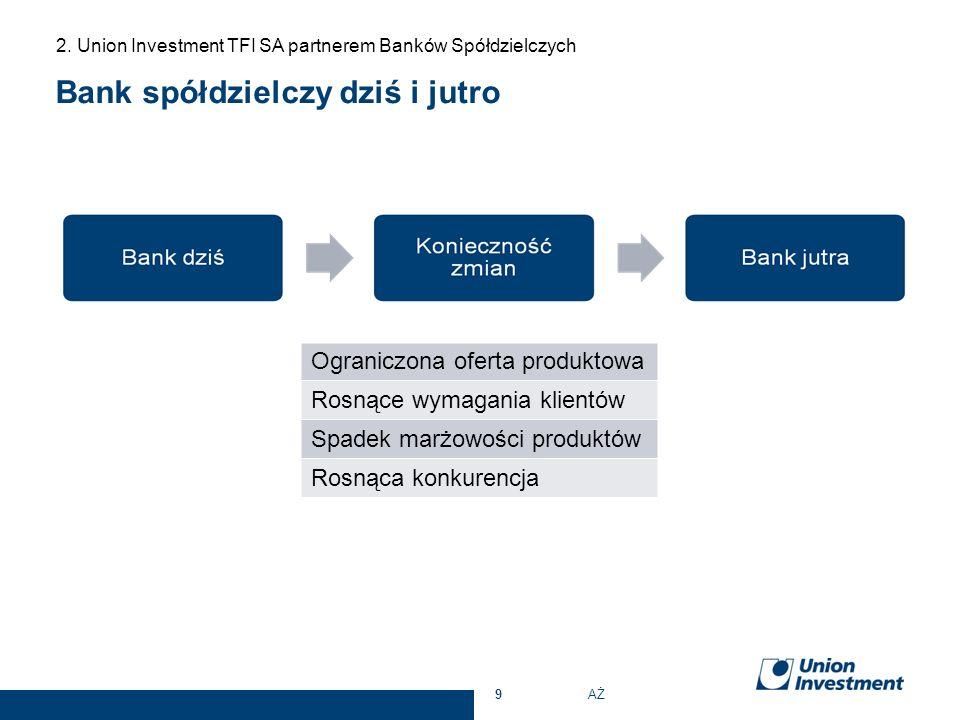 Bank spółdzielczy dziś i jutro 2. Union Investment TFI SA partnerem Banków Spółdzielczych 9 Ograniczona oferta produktowa Rosnące wymagania klientów S