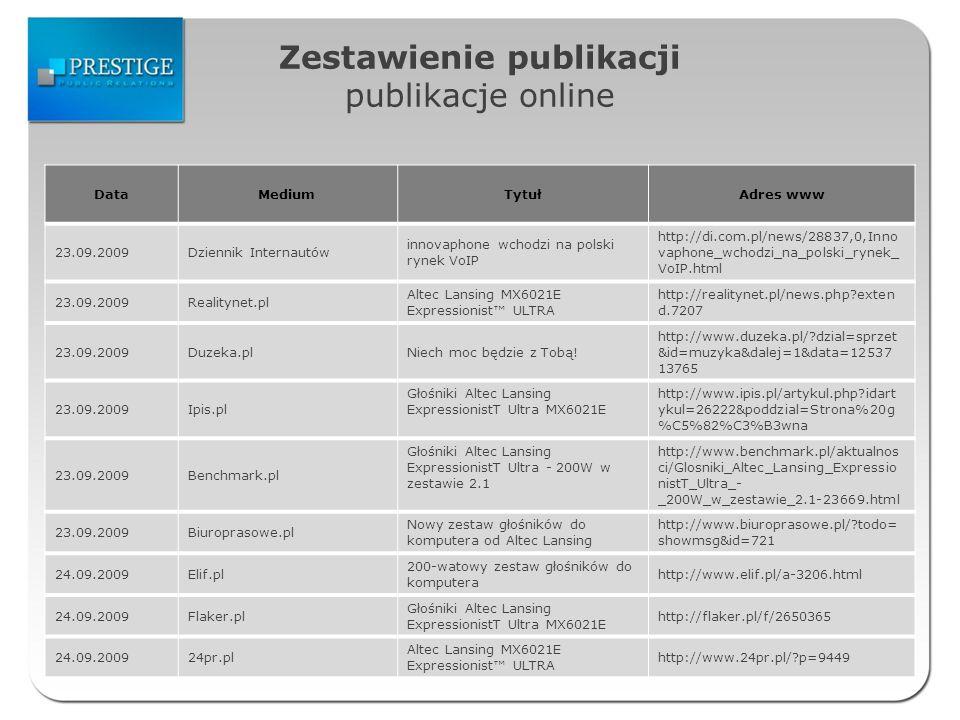 Zestawienie publikacji publikacje online DataMediumTytułAdres www 23.09.2009Dziennik Internautów innovaphone wchodzi na polski rynek VoIP http://di.com.pl/news/28837,0,Inno vaphone_wchodzi_na_polski_rynek_ VoIP.html 23.09.2009Realitynet.pl Altec Lansing MX6021E Expressionist ULTRA http://realitynet.pl/news.php exten d.7207 23.09.2009Duzeka.plNiech moc będzie z Tobą.