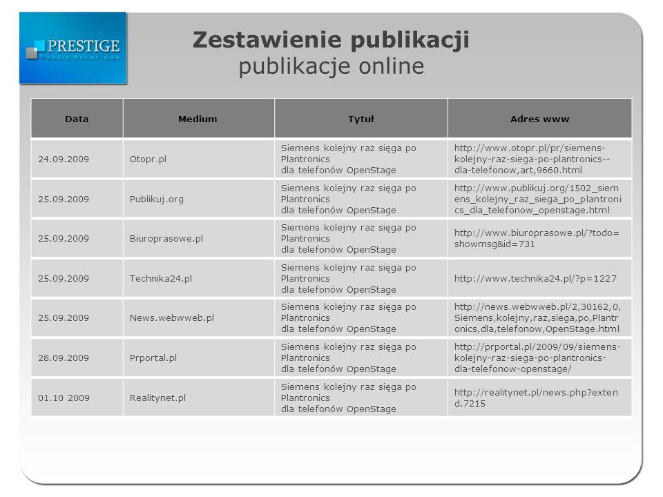 Zestawienie publikacji publikacje online DataMediumTytułAdres www 24.09.2009Otopr.pl Siemens kolejny raz sięga po Plantronics dla telefonów OpenStage http://www.otopr.pl/pr/siemens- kolejny-raz-siega-po-plantronics-- dla-telefonow,art,9660.html 25.09.2009Publikuj.org Siemens kolejny raz sięga po Plantronics dla telefonów OpenStage http://www.publikuj.org/1502_siem ens_kolejny_raz_siega_po_plantroni cs_dla_telefonow_openstage.html 25.09.2009Biuroprasowe.pl Siemens kolejny raz sięga po Plantronics dla telefonów OpenStage http://www.biuroprasowe.pl/ todo= showmsg&id=731 25.09.2009Technika24.pl Siemens kolejny raz sięga po Plantronics dla telefonów OpenStage http://www.technika24.pl/ p=1227 25.09.2009News.webwweb.pl Siemens kolejny raz sięga po Plantronics dla telefonów OpenStage http://news.webwweb.pl/2,30162,0, Siemens,kolejny,raz,siega,po,Plantr onics,dla,telefonow,OpenStage.html 28.09.2009Prportal.pl Siemens kolejny raz sięga po Plantronics dla telefonów OpenStage http://prportal.pl/2009/09/siemens- kolejny-raz-siega-po-plantronics- dla-telefonow-openstage/ 01.10 2009Realitynet.pl Siemens kolejny raz sięga po Plantronics dla telefonów OpenStage http://realitynet.pl/news.php exten d.7215