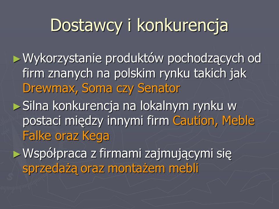 Dostawcy i konkurencja Wykorzystanie produktów pochodzących od firm znanych na polskim rynku takich jak Drewmax, Soma czy Senator Wykorzystanie produk