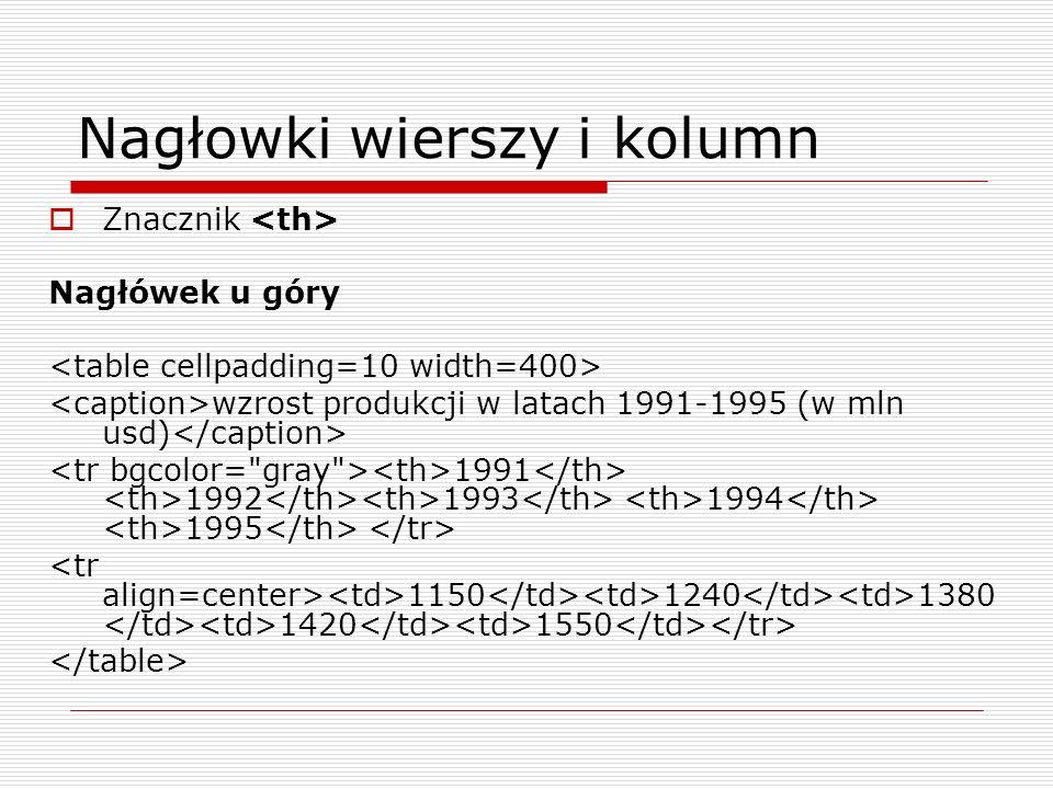 Nagłowki wierszy i kolumn Znacznik Nagłówek u góry wzrost produkcji w latach 1991-1995 (w mln usd) 1991 1992 1993 1994 1995 1150 1240 1380 1420 1550