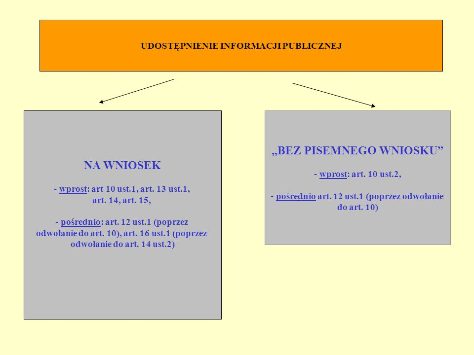 NA WNIOSEK - wprost: art 10 ust.1, art. 13 ust.1, art. 14, art. 15, - pośrednio: art. 12 ust.1 (poprzez odwołanie do art. 10), art. 16 ust.1 (poprzez
