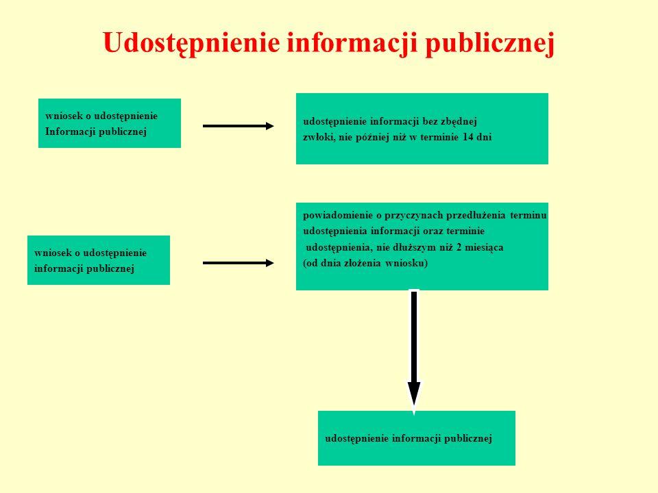 Udostępnienie informacji publicznej wniosek o udostępnienie Informacji publicznej udostępnienie informacji bez zbędnej zwłoki, nie później niż w termi