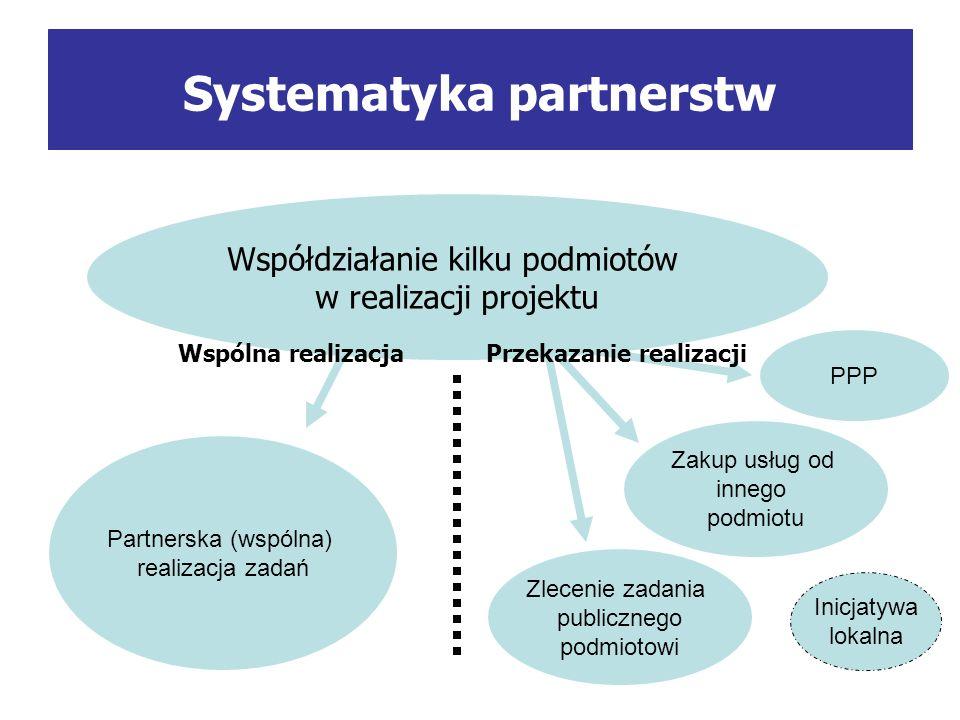 Systematyka partnerstw Współdziałanie kilku podmiotów w realizacji projektu Zakup usług od innego podmiotu Zlecenie zadania publicznego podmiotowi Partnerska (wspólna) realizacja zadań PPP Wspólna realizacjaPrzekazanie realizacji Inicjatywa lokalna