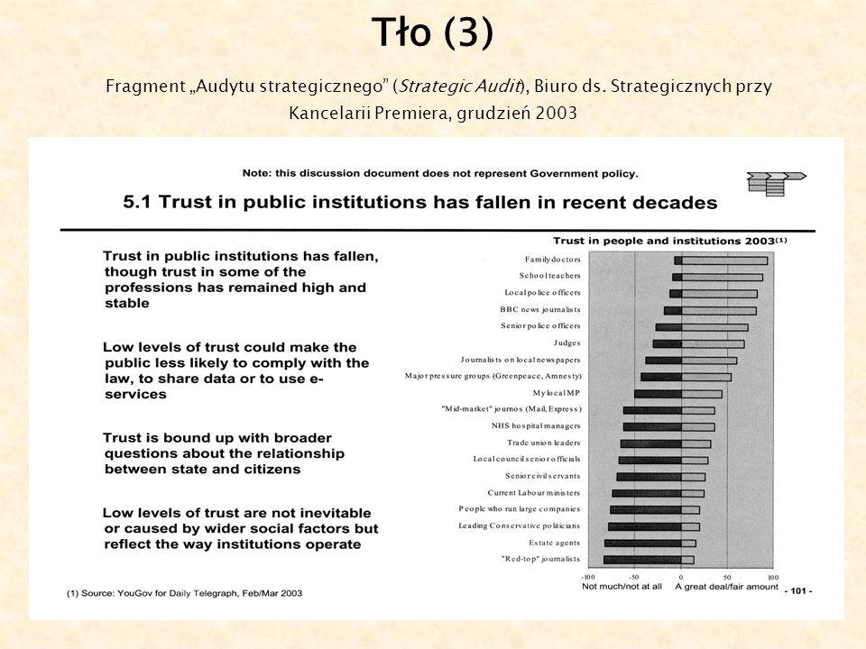 6 Tło (3) Fragment Audytu strategicznego (Strategic Audit), Biuro ds.