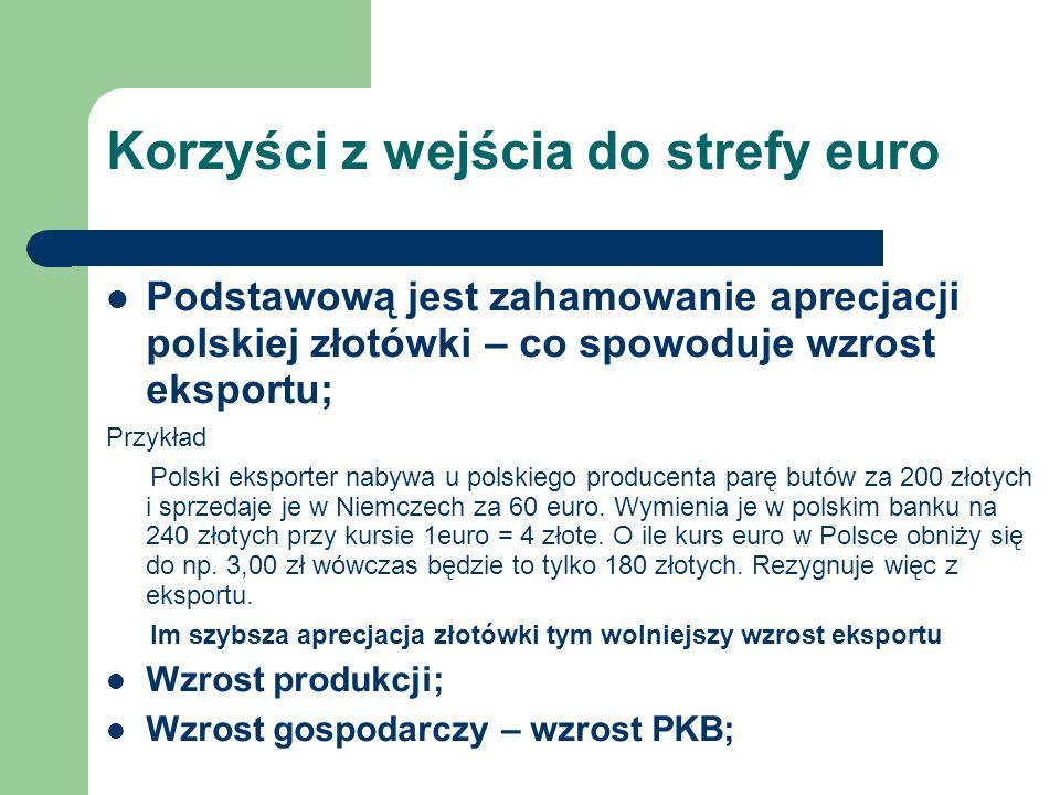 Korzyści z wejścia do strefy euro Podstawową jest zahamowanie aprecjacji polskiej złotówki – co spowoduje wzrost eksportu; Przykład Polski eksporter nabywa u polskiego producenta parę butów za 200 złotych i sprzedaje je w Niemczech za 60 euro.