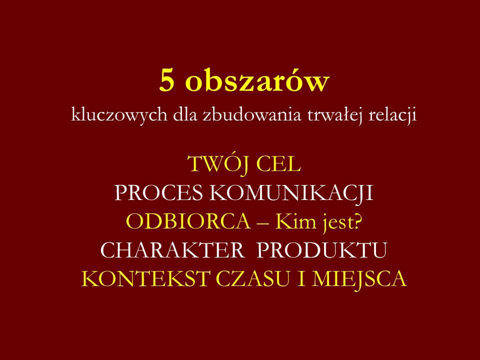 5 obszarów kluczowych dla zbudowania trwałej relacji TWÓJ CEL PROCES KOMUNIKACJI ODBIORCA – Kim jest? CHARAKTER PRODUKTU KONTEKST CZASU I MIEJSCA