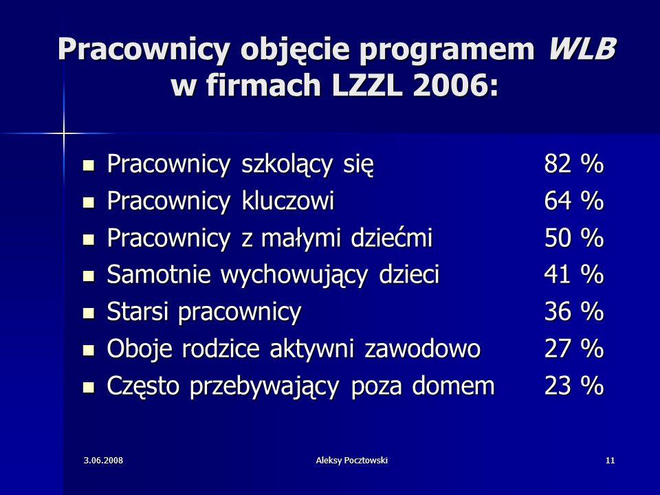 3.06.2008Aleksy Pocztowski11 Pracownicy objęcie programem WLB w firmach LZZL 2006: Pracownicy szkolący się 82 % Pracownicy szkolący się 82 % Pracownic