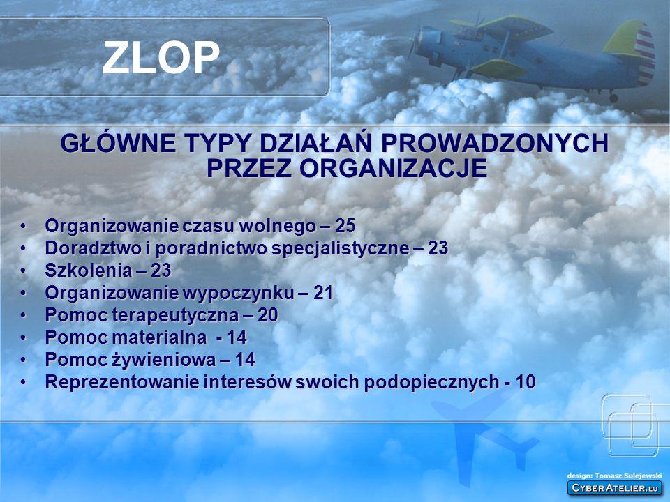 ZLOP GŁÓWNE TYPY DZIAŁAŃ PROWADZONYCH PRZEZ ORGANIZACJE Organizowanie czasu wolnego – 25Organizowanie czasu wolnego – 25 Doradztwo i poradnictwo specj