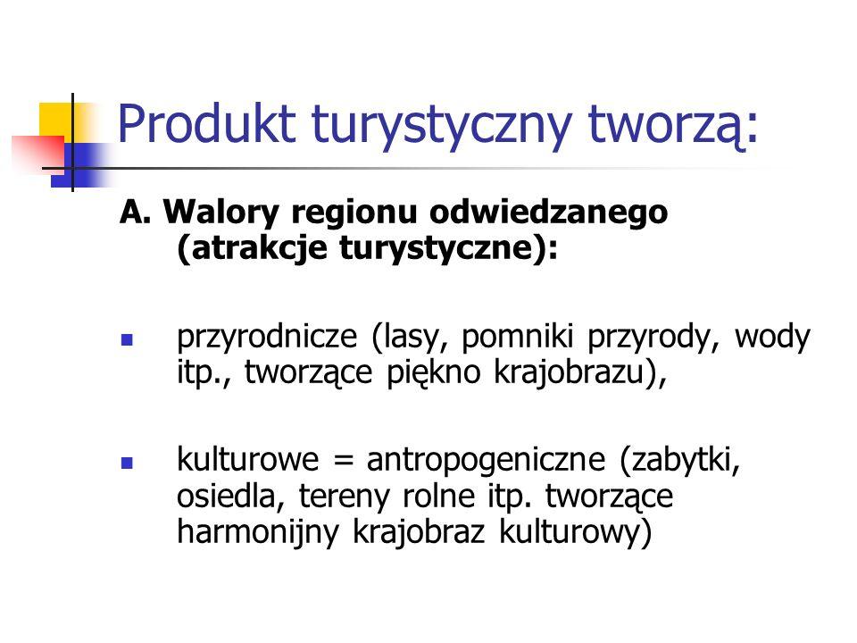 Produkt turystyczny tworzą: A. Walory regionu odwiedzanego (atrakcje turystyczne): przyrodnicze (lasy, pomniki przyrody, wody itp., tworzące piękno kr